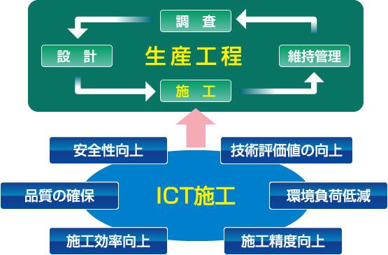 ICT施工のイメージ