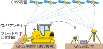 GNSS方式のイメージ