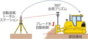 TS方式のイメージ