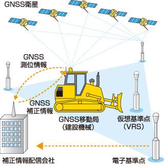 VRS方式のイメージ