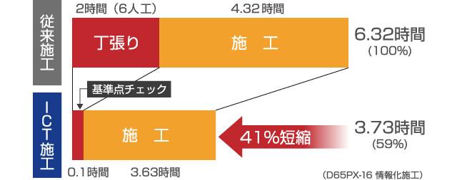 施工時間の比較例の図