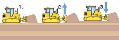自動ブレード制御のイメージ