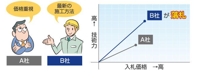 総合評価落札方式の図