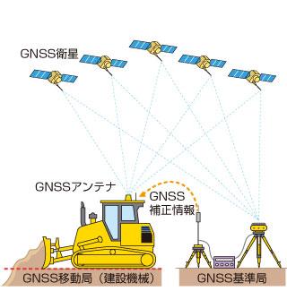 GNSS基準局を設置する場合のイメージ