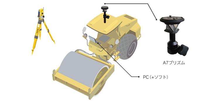 TS転圧管理システム構成
